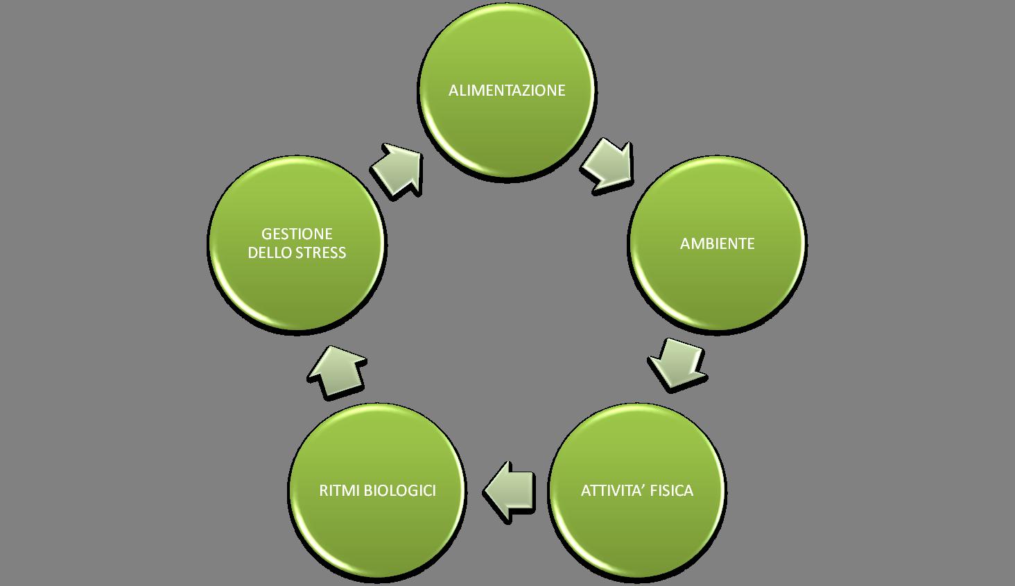 schema gestione dello stress