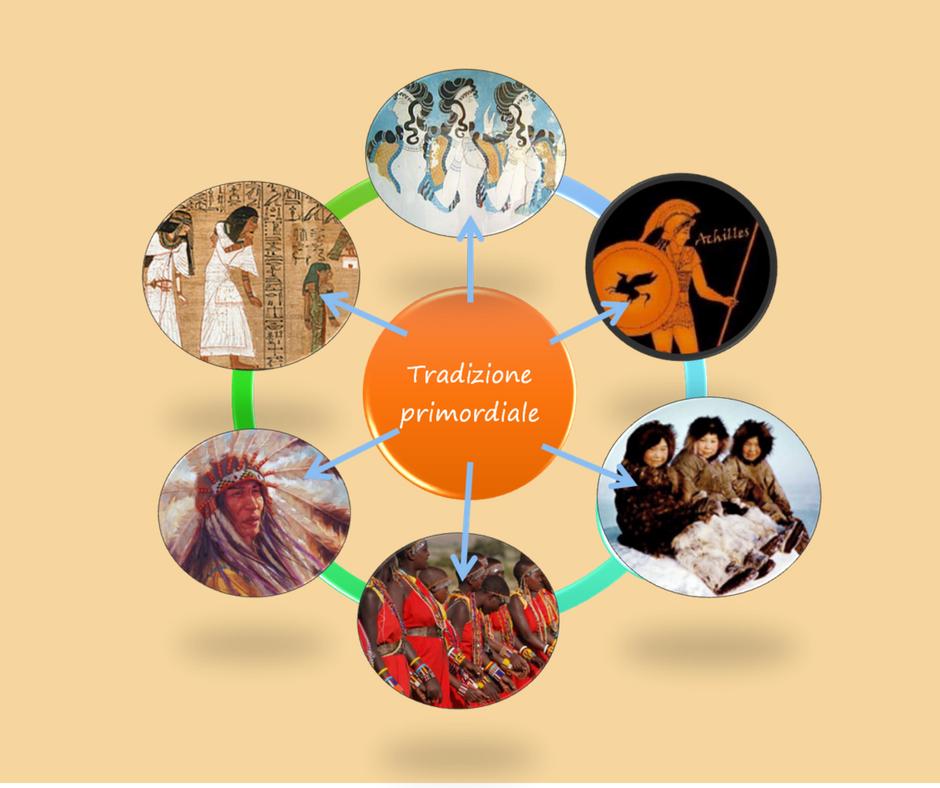 tradizione primordiale